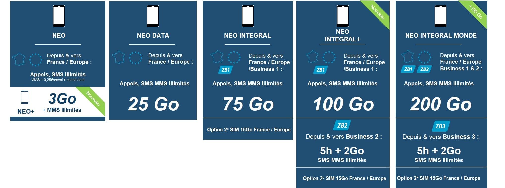 Les offres mobiles Bouygues Telecom