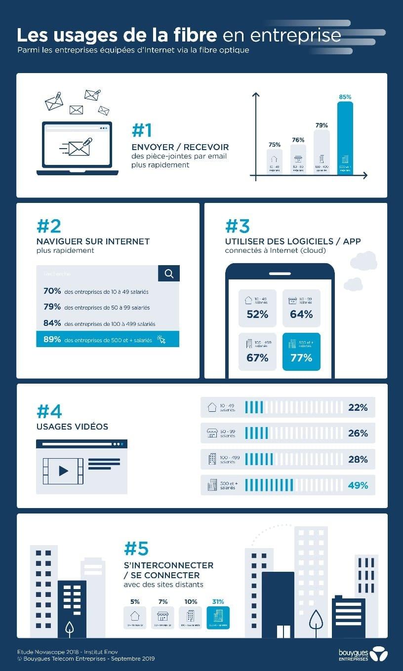 Infographie des entreprises équipées d'internet via la fibre optique